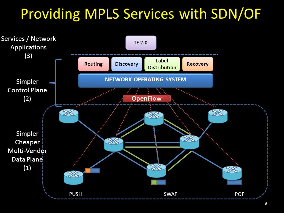 Providing MPLS Services with SDN/OF OpenFlow NETWORK OPERATING SYSTEM Routing Discovery Label Distribution Recovery TE 2.0 Simpler Cheaper Multi-Vendo