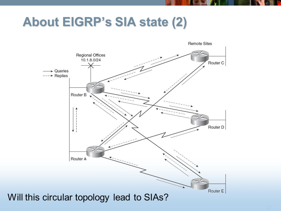 22 About EIGRP's SIA state (2) Will this circular topology lead to SIAs?