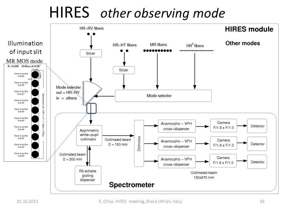 HIRES other observing mode 01.10.2013E.