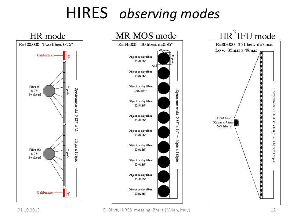 HIRES observing modes 01.10.2013E. Oliva, HIRES meeting, Brera (Milan, Italy)12
