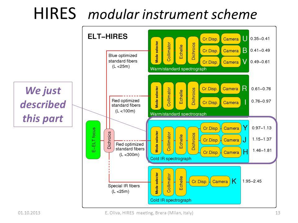 HIRES modular instrument scheme 01.10.2013E.