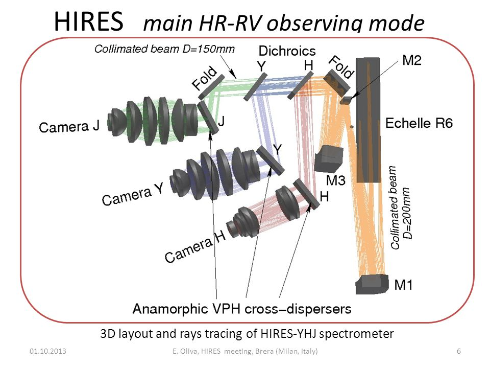 HIRES: fibers interface and positioner 4 spectrographs fed by 4 group of fibers Each spectrograph/fiber sees a different -range Each fiber is fed through dichroics with separate ADC's to correct atmospheric dispersion Interface to K-fiber is cooled and includes a cold-stop, while does not need an ADC In the medium-resolution mode there are 10 groups of fibers (i.e.