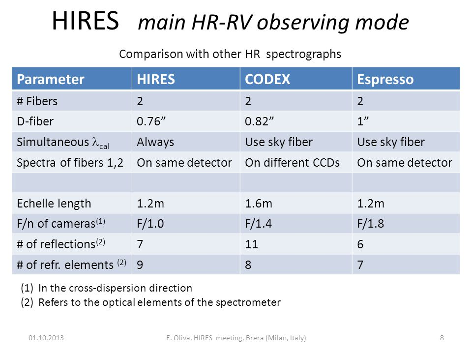 HIRES other observing modes 01.10.2013E.