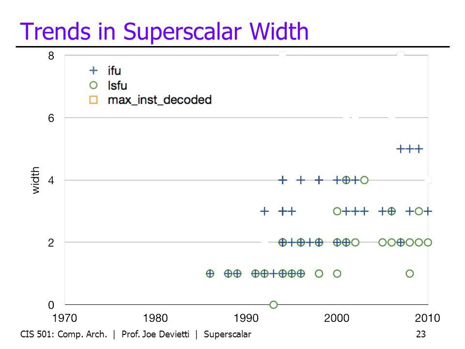 Trends in Superscalar Width CIS 501: Comp. Arch. | Prof. Joe Devietti | Superscalar23