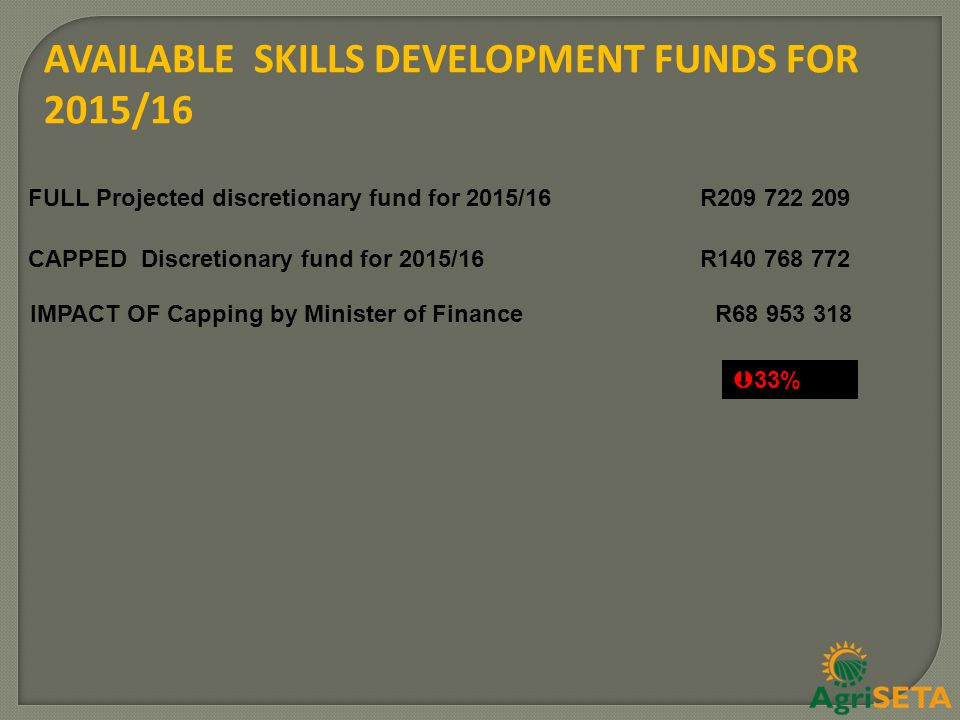AVAILABLE SKILLS DEVELOPMENT FUNDS FOR 2015/16 CAPPED Discretionary fund for 2015/16R140 768 772 IMPACT OF Capping by Minister of Finance R68 953 318