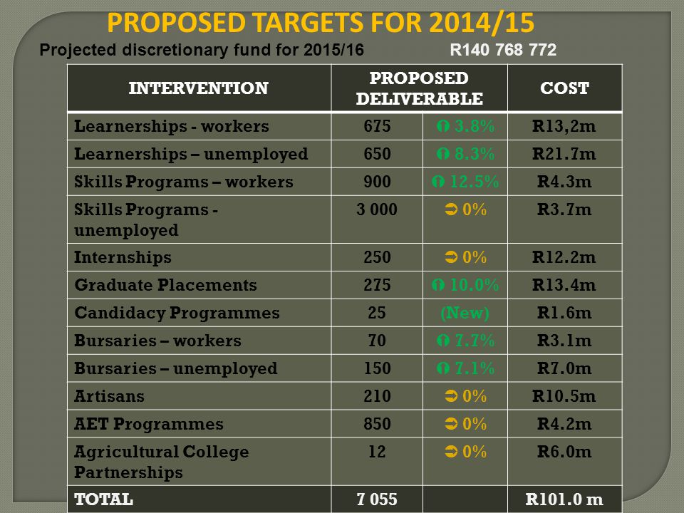PROPOSED TARGETS FOR 2014/15 INTERVENTION PROPOSED DELIVERABLE COST Learnerships - workers675  3.8%R13,2m Learnerships – unemployed650  8.3%R21.7m S
