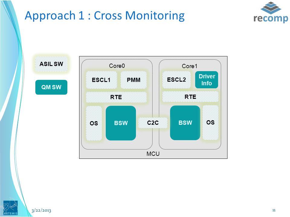 MCU RTE Core0 OS Core1 ASIL SW QM SW BSW RTE ESCL2 PMMESCL1 Driver Info OS Approach 1 : Cross Monitoring C2C BSW 3/22/2013 11