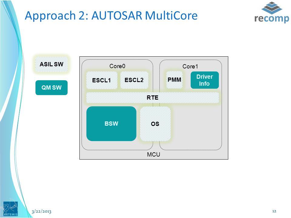 MCU Core0 Core1 ASIL SW QM SW ESCL2 PMM ESCL1 Driver Info Approach 2: AUTOSAR MultiCore BSW OS RTE 3/22/2013 12