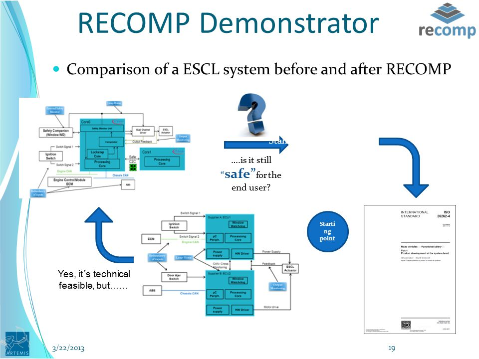 RECOMP Demonstrator Comparison of a ESCL system before and after RECOMP Before RECOMP After RECOMP ….is it still safe for the end user.
