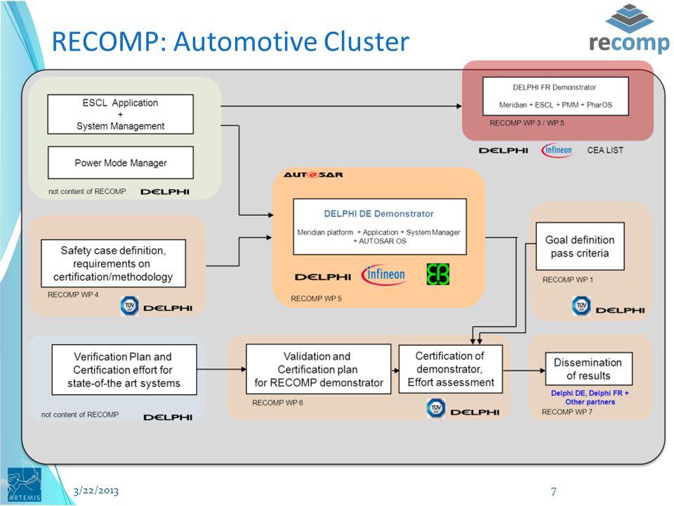 RECOMP: Automotive Cluster 3/22/2013 7