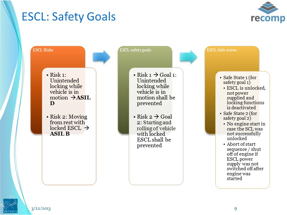 ESCL: Safety Goals ESCL Risks Risk 1: Unintended locking while vehicle is in motion  ASIL D Risk 2: Moving from rest with locked ESCL  ASIL B ESCL safety goals Risk 1  Goal 1: Unintended locking while vehicle is in motion shall be prevented Risk 2  Goal 2: Starting and rolling of vehicle with locked ESCL shall be prevented ESCL Safe states Safe State 1 (for safety goal 1) ESCL is unlocked, not power supplied and locking functions is deactivated Safe State 2 (for safety goal 2) No engine start in case the SCL was not successfully unlocked Abort of start sequence / shut off of engine if ESCL power supply was not switched off after engine was started 3/22/2013 9