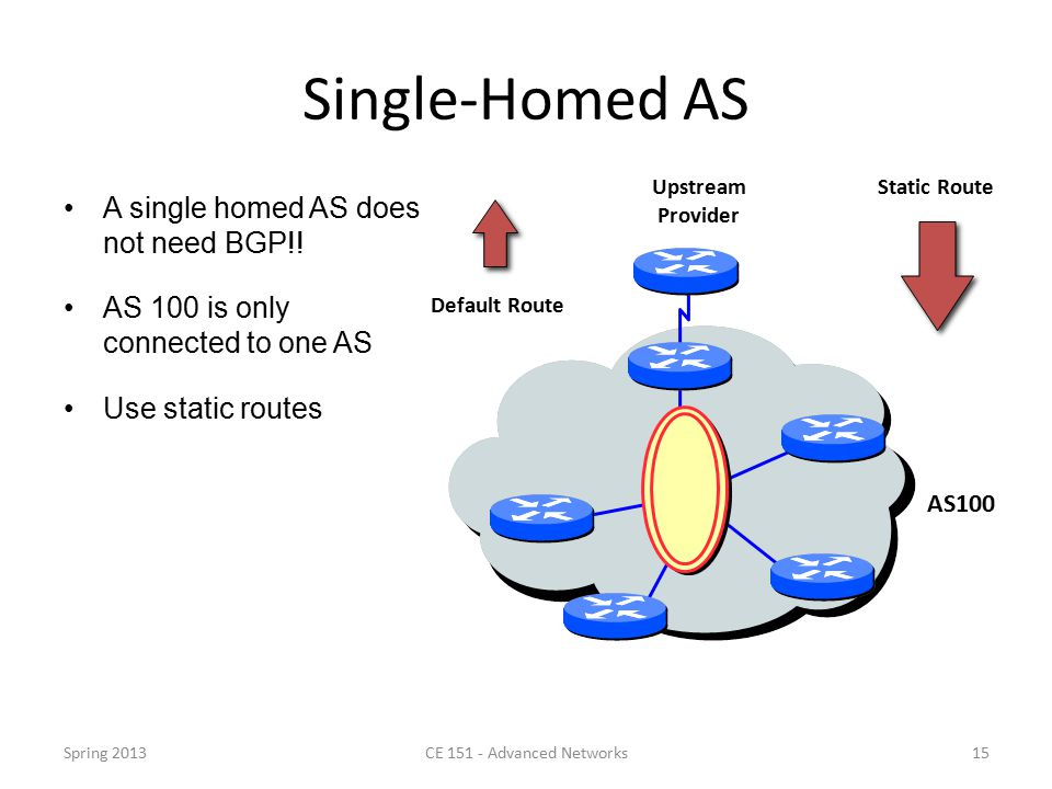 Single-Homed AS A single homed AS does not need BGP!.