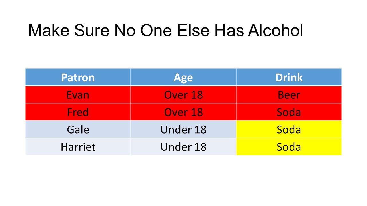Make Sure No One Else Has Alcohol PatronAgeDrink EvanOver 18Beer FredOver 18Soda GaleUnder 18Soda HarrietUnder 18Soda