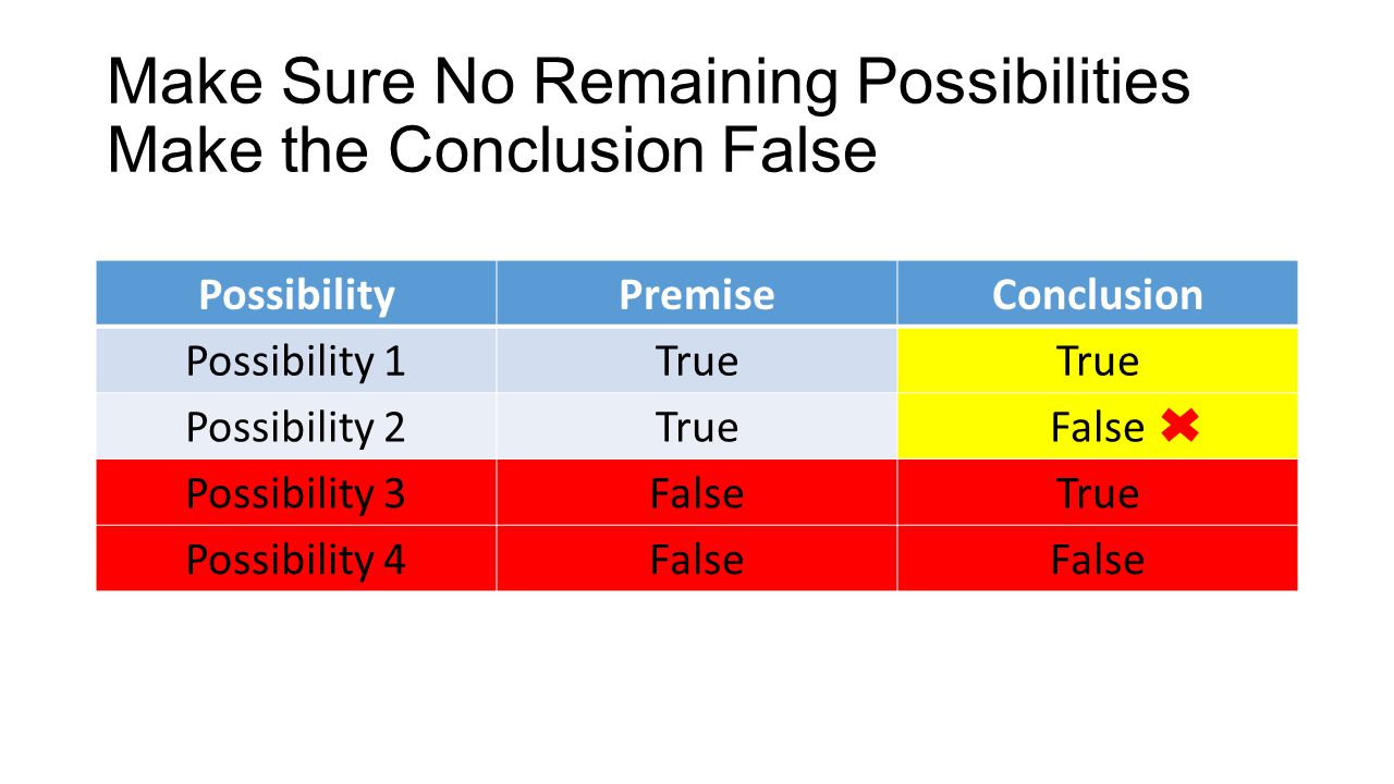 Make Sure No Remaining Possibilities Make the Conclusion False PossibilityPremiseConclusion Possibility 1True Possibility 2TrueFalse Possibility 3FalseTrue Possibility 4False