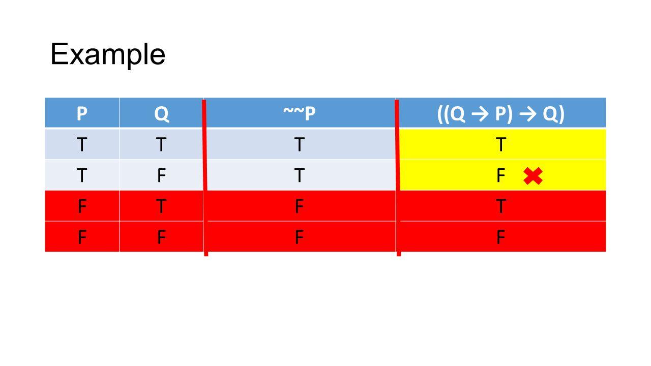 Example PQ~~P((Q → P) → Q) TTTT TFTF FTFT FFFF