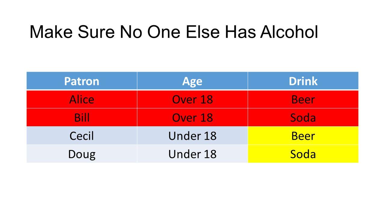 Make Sure No One Else Has Alcohol PatronAgeDrink AliceOver 18Beer BillOver 18Soda CecilUnder 18Beer DougUnder 18Soda
