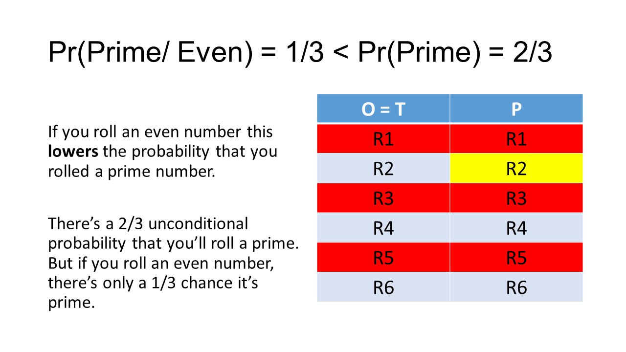 Pr(Prime/ Even) = 1/3 < Pr(Prime) = 2/3 If you roll an even number this lowers the probability that you rolled a prime number.