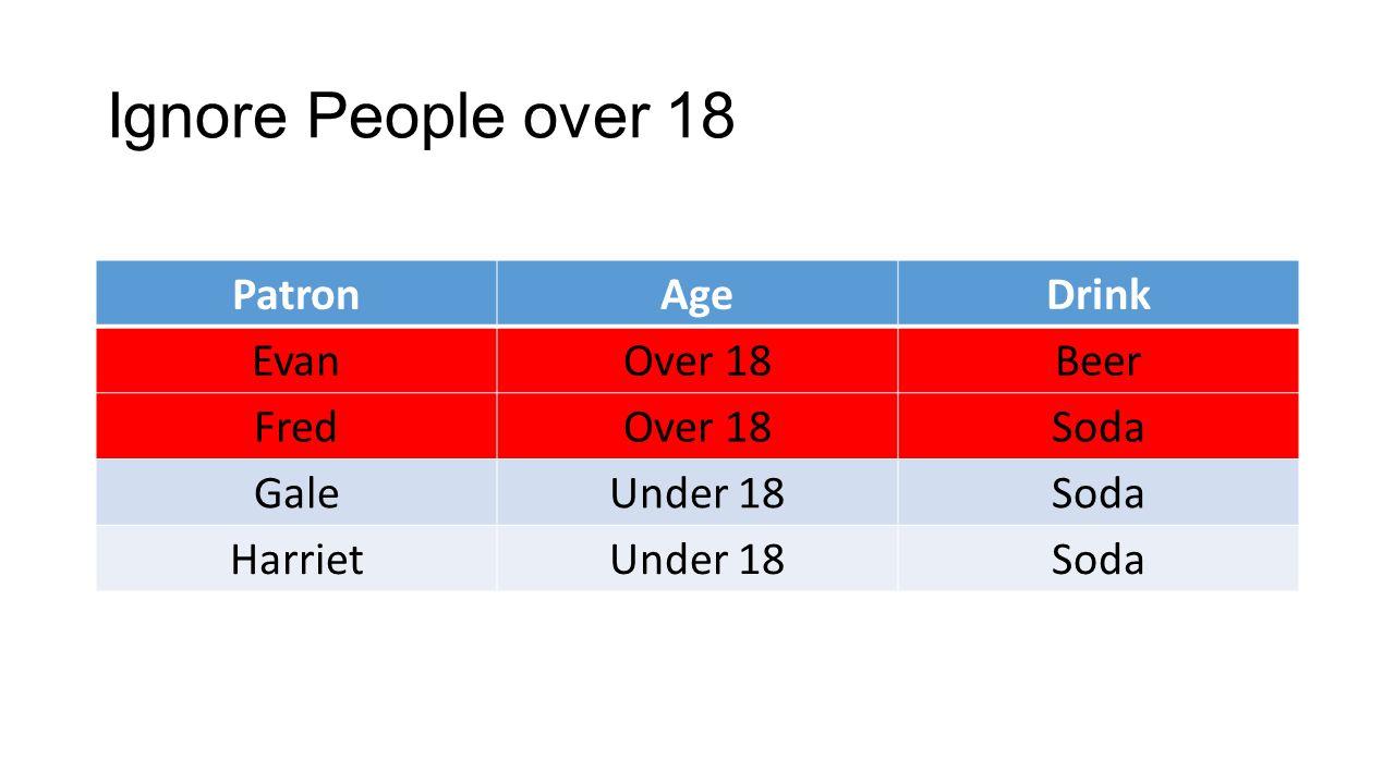 Ignore People over 18 PatronAgeDrink EvanOver 18Beer FredOver 18Soda GaleUnder 18Soda HarrietUnder 18Soda