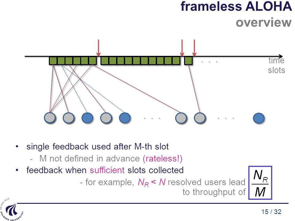 15 / 32 single feedback used after M-th slot - M not defined in advance (rateless!) feedback when sufficient slots collected - for example, N R < N resolved users lead to throughput of time slots...