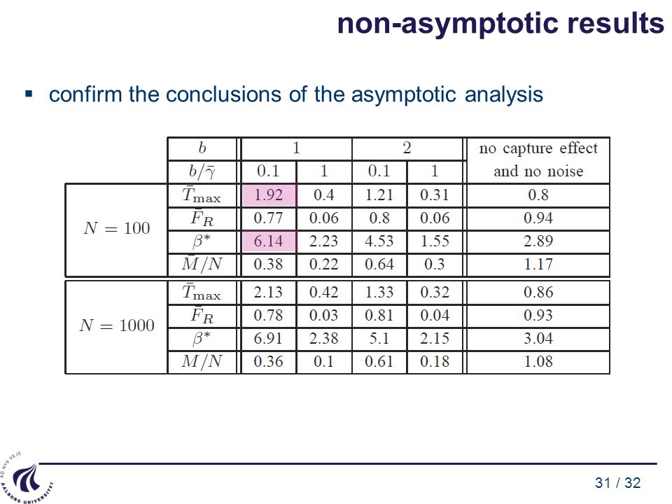 31 / 32 non-asymptotic results  confirm the conclusions of the asymptotic analysis
