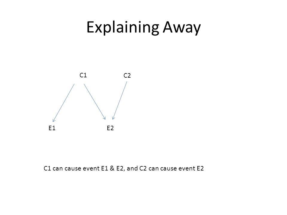 Explaining Away C1 C2 E1E2 C1 can cause event E1 & E2, and C2 can cause event E2