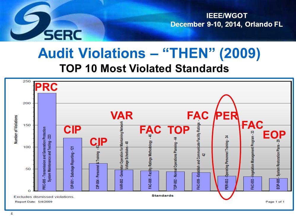IEEE/WGOT December 9-10, 2014, Orlando FL Audit Violations – THEN (2009) 4 TOP 10 Most Violated Standards PRC CIP VAR FAC TOP PER FAC EOP