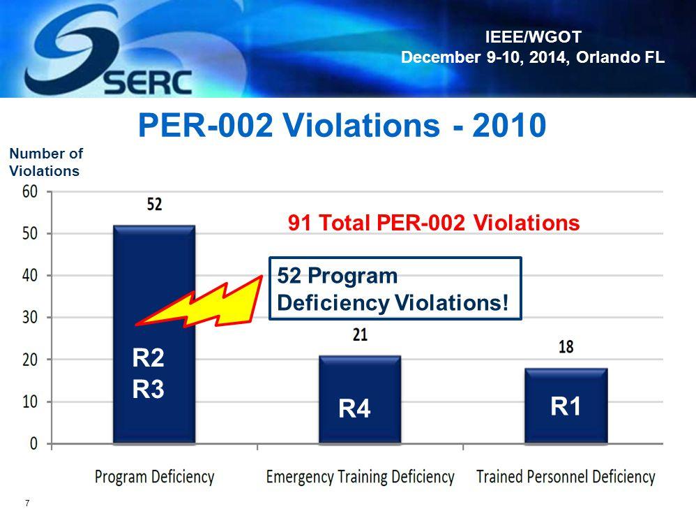 IEEE/WGOT December 9-10, 2014, Orlando FL PER-002 Violations - 2010 7 91 Total PER-002 Violations 52 Program Deficiency Violations.