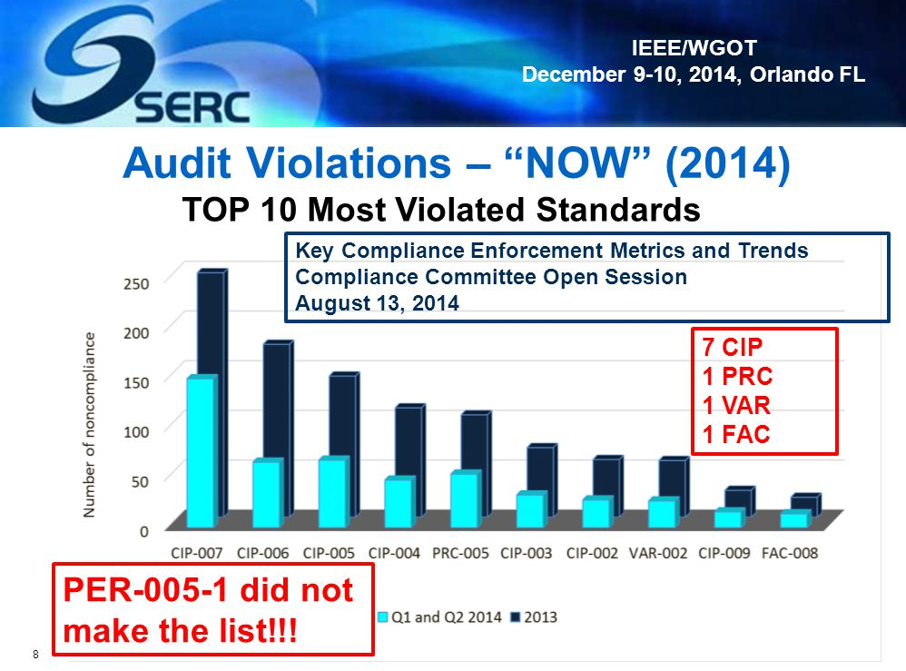 IEEE/WGOT December 9-10, 2014, Orlando FL Audit Violations – NOW (2014) 8 TOP 10 Most Violated Standards Key Compliance Enforcement Metrics and Trends Compliance Committee Open Session August 13, 2014 7 CIP 1 PRC 1 VAR 1 FAC PER-005-1 did not make the list!!!