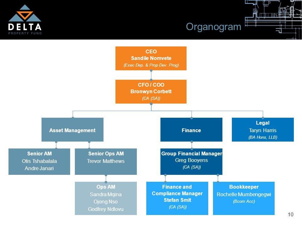 10 Organogram CEO Sandile Nomvete (Exec Dep. & Prop Dev.