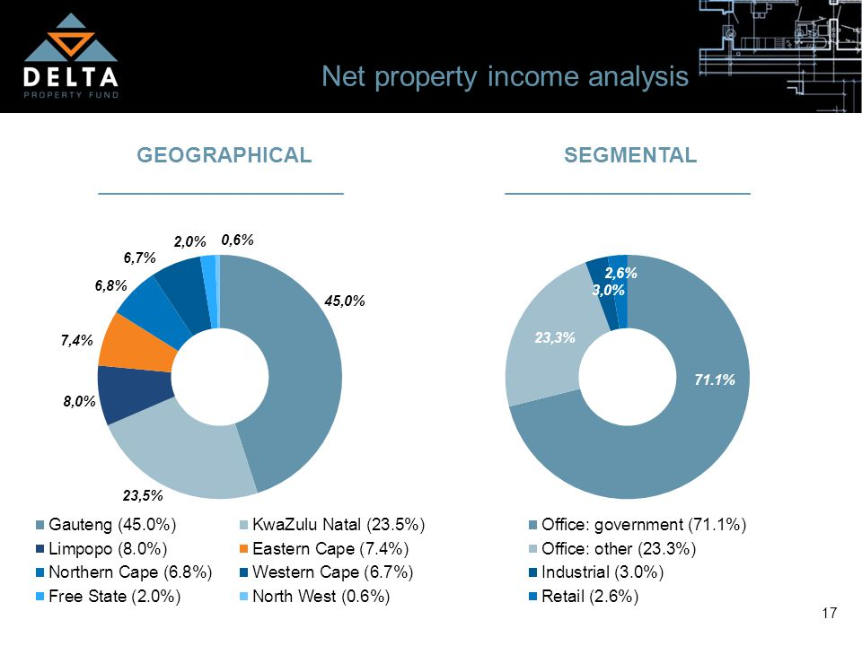 17 Net property income analysis