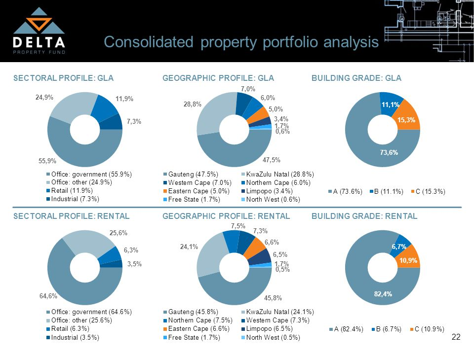 22 Consolidated property portfolio analysis SECTORAL PROFILE: GLA GEOGRAPHIC PROFILE: GLA BUILDING GRADE: GLA SECTORAL PROFILE: RENTAL GEOGRAPHIC PROF