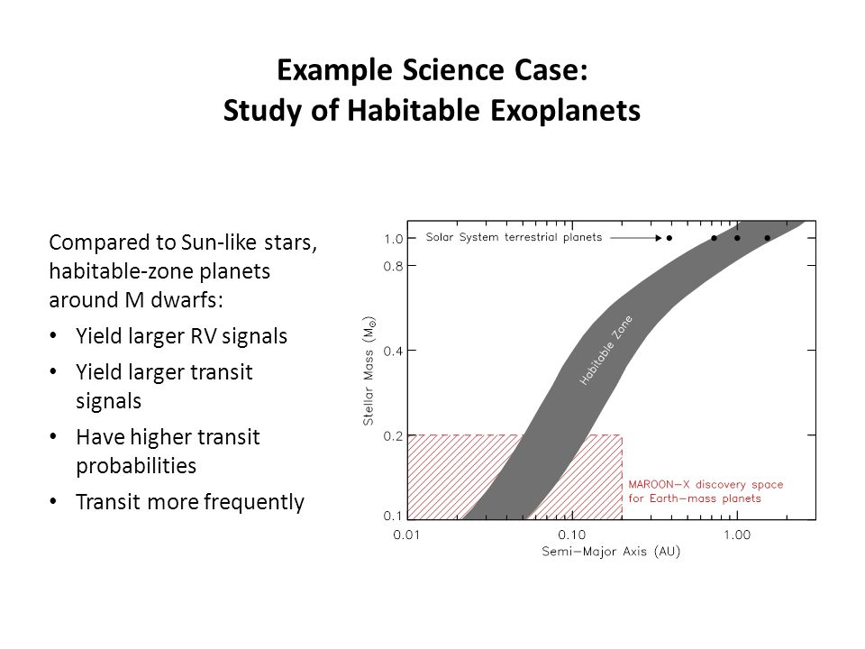 Example Science Case: Study of Habitable Exoplanets Compared to Sun-like stars, habitable-zone planets around M dwarfs: Yield larger RV signals Yield