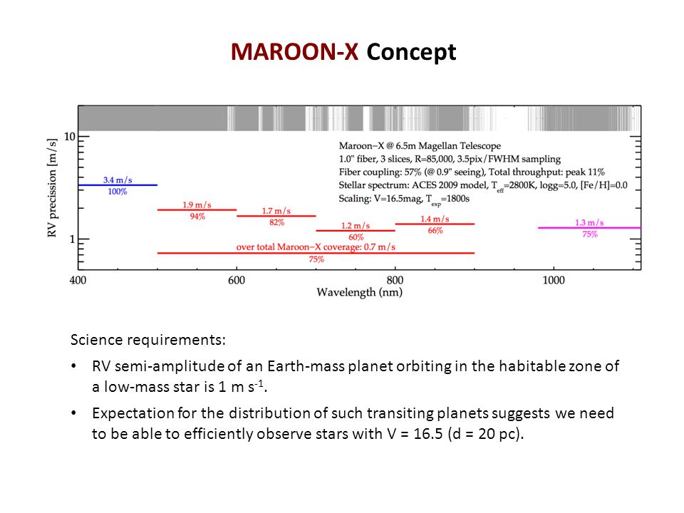 MAROON-X Concept Science requirements: RV semi-amplitude of an Earth-mass planet orbiting in the habitable zone of a low-mass star is 1 m s -1. Expect
