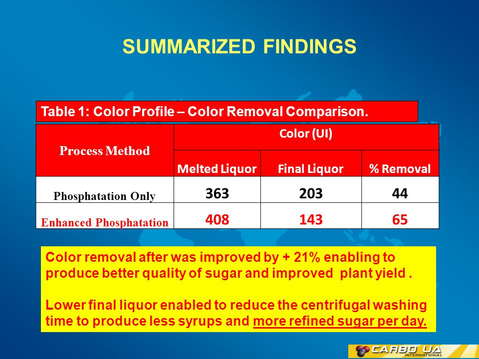 Figure 2: PROCESS FLOW DIAGRAM MelterPhosphatation Clarifier Back Boiling System liquor:syrup ratio 50:50 Press Filters Melt Liquor 400 – 500 IU Final Liquor 100 – 150 IU Refined Sugar High Performance Adsorbent 250 ppm at Melter Lower final color enabled better exhaustion of recycled syrups.