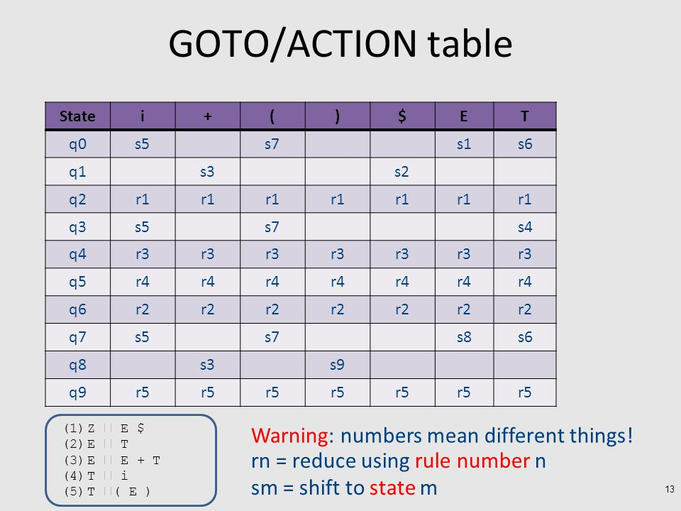 GOTO/ACTION table 13 Statei+()$ET q0s5s7s1s6 q1s3s2 q2r1 q3s5s7s4 q4r3 q5r4 q6r2 q7s5s7s8s6 q8s3s9 q9r5 (1)Z  E $ (2)E  T (3)E  E + T (4)T  i (5)T  ( E ) Warning: numbers mean different things.
