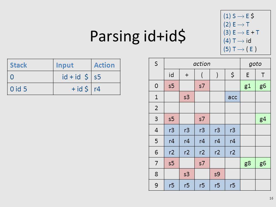 Parsing id+id$ 16 StackInputAction 0id + id $s5 0 id 5+ id $r4 gotoactionS TE$)(+id g6g1s7s50 accs31 2 g4s7s53 r3 4 r4 5 r2 6 g6g8s7s57 s9s38 r5 9 (1) S  E $ (2) E  T (3) E  E + T (4) T  id (5) T  ( E )