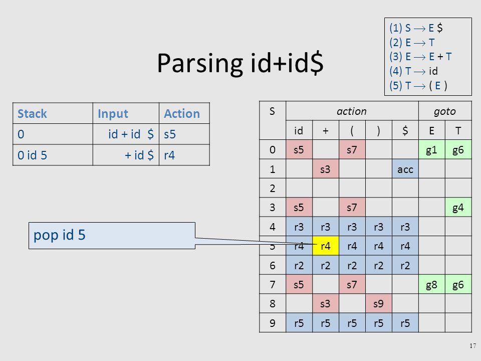 Parsing id+id$ 17 StackInputAction 0id + id $s5 0 id 5+ id $r4 gotoactionS TE$)(+id g6g1s7s50 accs31 2 g4s7s53 r3 4 r4 5 r2 6 g6g8s7s57 s9s38 r5 9 pop id 5 (1) S  E $ (2) E  T (3) E  E + T (4) T  id (5) T  ( E )