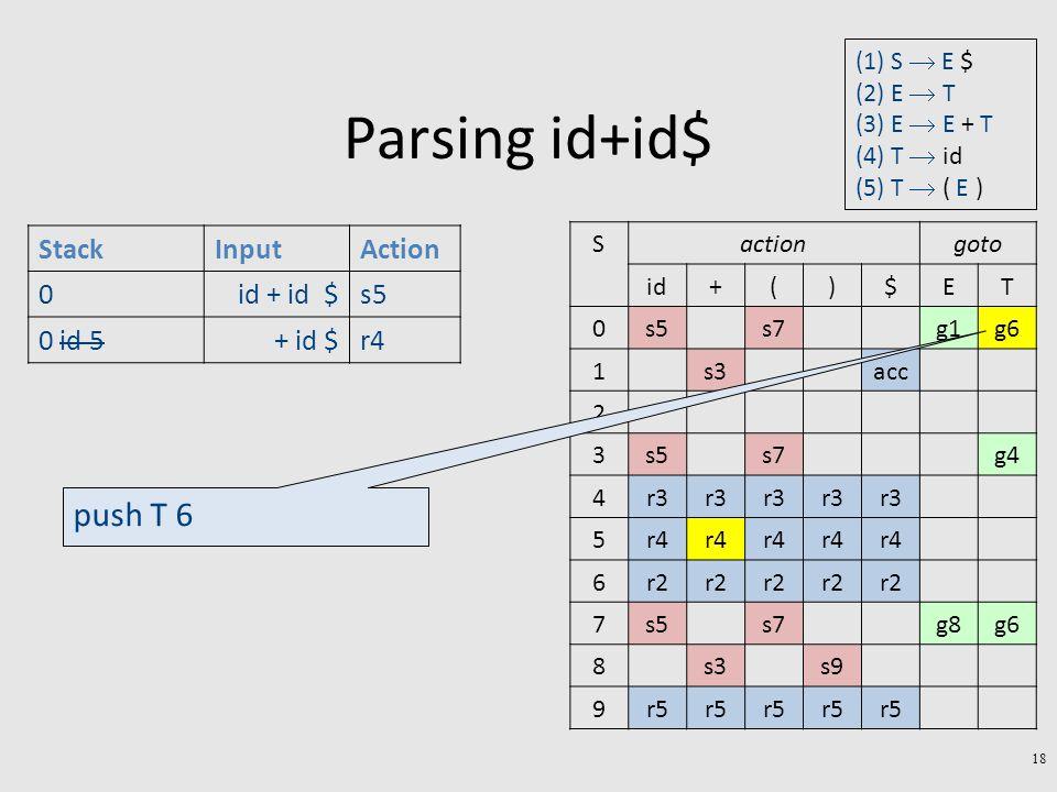 Parsing id+id$ 18 StackInputAction 0id + id $s5 0 id 5+ id $r4 gotoactionS TE$)(+id g6g1s7s50 accs31 2 g4s7s53 r3 4 r4 5 r2 6 g6g8s7s57 s9s38 r5 9 push T 6 (1) S  E $ (2) E  T (3) E  E + T (4) T  id (5) T  ( E )