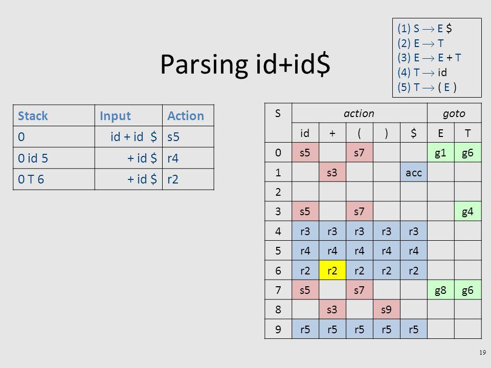Parsing id+id$ 19 StackInputAction 0id + id $s5 0 id 5+ id $r4 0 T 6+ id $r2 gotoactionS TE$)(+id g6g1s7s50 accs31 2 g4s7s53 r3 4 r4 5 r2 6 g6g8s7s57 s9s38 r5 9 (1) S  E $ (2) E  T (3) E  E + T (4) T  id (5) T  ( E )
