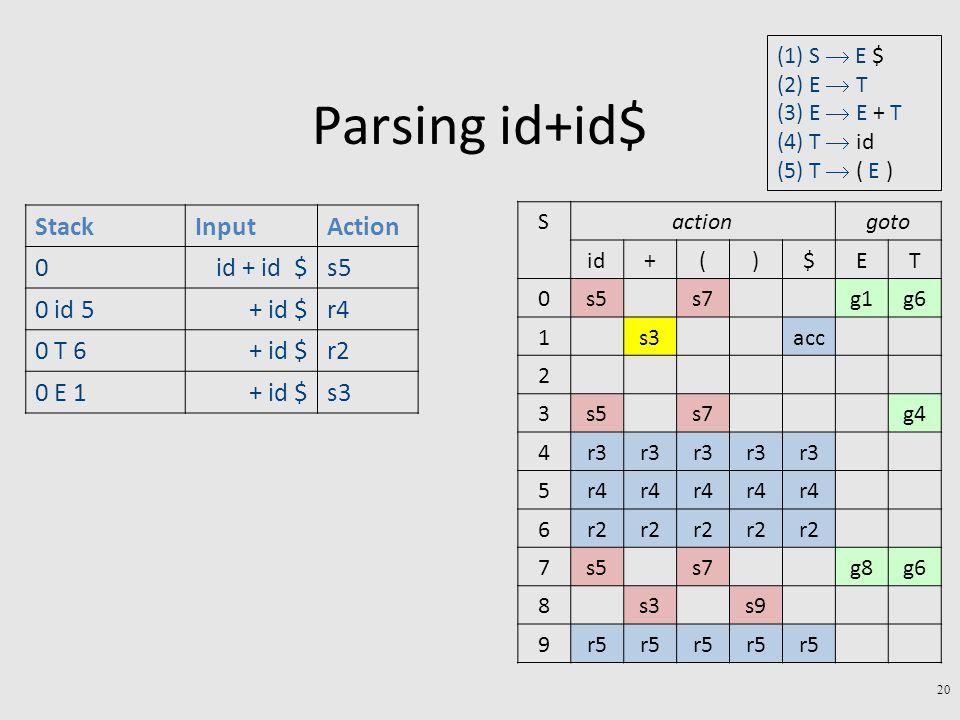 Parsing id+id$ 20 StackInputAction 0id + id $s5 0 id 5+ id $r4 0 T 6+ id $r2 0 E 1+ id $s3 gotoactionS TE$)(+id g6g1s7s50 accs31 2 g4s7s53 r3 4 r4 5 r2 6 g6g8s7s57 s9s38 r5 9 (1) S  E $ (2) E  T (3) E  E + T (4) T  id (5) T  ( E )