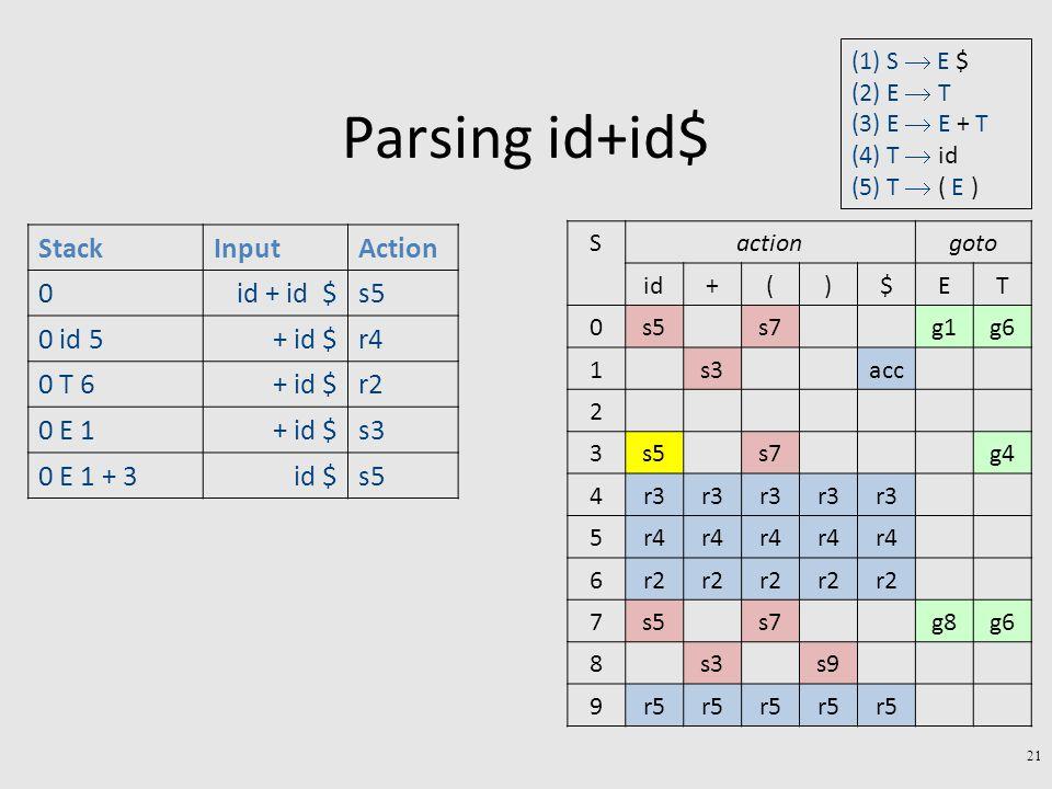 Parsing id+id$ 21 StackInputAction 0id + id $s5 0 id 5+ id $r4 0 T 6+ id $r2 0 E 1+ id $s3 0 E 1 + 3id $s5 gotoactionS TE$)(+id g6g1s7s50 accs31 2 g4s7s53 r3 4 r4 5 r2 6 g6g8s7s57 s9s38 r5 9 (1) S  E $ (2) E  T (3) E  E + T (4) T  id (5) T  ( E )