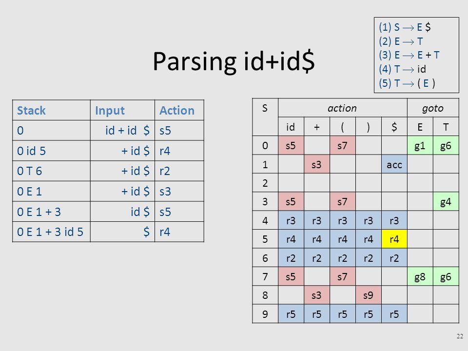 Parsing id+id$ 22 StackInputAction 0id + id $s5 0 id 5+ id $r4 0 T 6+ id $r2 0 E 1+ id $s3 0 E 1 + 3id $s5 0 E 1 + 3 id 5$r4 gotoactionS TE$)(+id g6g1s7s50 accs31 2 g4s7s53 r3 4 r4 5 r2 6 g6g8s7s57 s9s38 r5 9 (1) S  E $ (2) E  T (3) E  E + T (4) T  id (5) T  ( E )