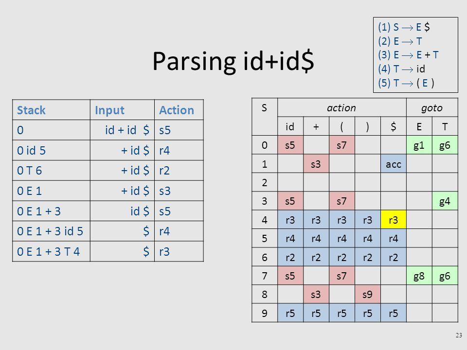 Parsing id+id$ 23 StackInputAction 0id + id $s5 0 id 5+ id $r4 0 T 6+ id $r2 0 E 1+ id $s3 0 E 1 + 3id $s5 0 E 1 + 3 id 5$r4 0 E 1 + 3 T 4$r3 gotoactionS TE$)(+id g6g1s7s50 accs31 2 g4s7s53 r3 4 r4 5 r2 6 g6g8s7s57 s9s38 r5 9 (1) S  E $ (2) E  T (3) E  E + T (4) T  id (5) T  ( E )