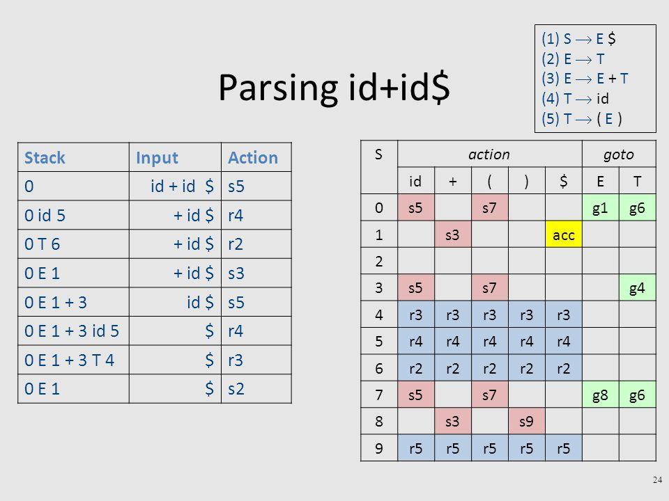 Parsing id+id$ 24 StackInputAction 0id + id $s5 0 id 5+ id $r4 0 T 6+ id $r2 0 E 1+ id $s3 0 E 1 + 3id $s5 0 E 1 + 3 id 5$r4 0 E 1 + 3 T 4$r3 0 E 1$s2 gotoactionS TE$)(+id g6g1s7s50 accs31 2 g4s7s53 r3 4 r4 5 r2 6 g6g8s7s57 s9s38 r5 9 (1) S  E $ (2) E  T (3) E  E + T (4) T  id (5) T  ( E )