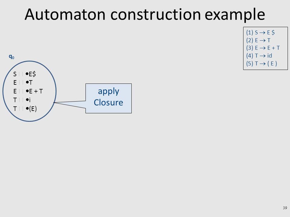 39 S   E$ E   T E   E + T T   i T   (E) q0q0 apply Closure Automaton construction example (1) S  E $ (2) E  T (3) E  E + T (4) T  id (5) T  ( E )