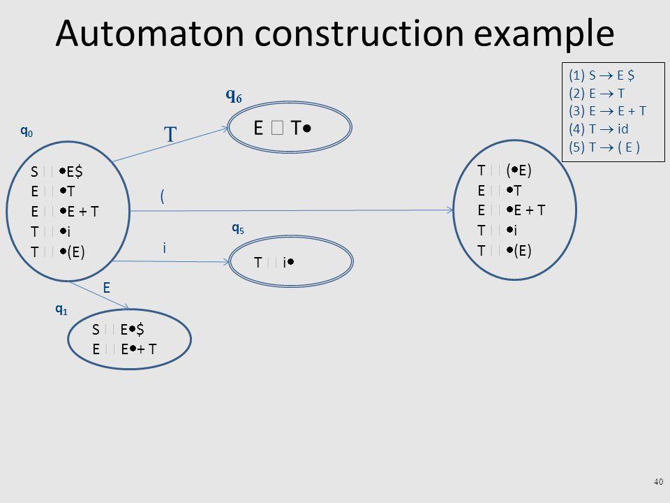 Automaton construction example 40 S   E$ E   T E   E + T T   i T   (E) q0q0 E  T  q6q6 T T  (  E) E   T E   E + T T   i T   (E) ( T  i  q5q5 i S  E  $ E  E  + T q1q1 E (1) S  E $ (2) E  T (3) E  E + T (4) T  id (5) T  ( E )