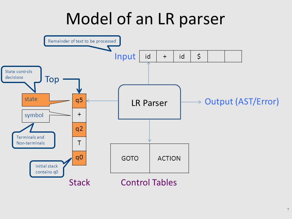 Model of an LR parser 7 LR Parser q5 + q2 T q0 Stack $id+ Output (AST/Error) state symbol ACTIONGOTO Input Terminals and Non-terminals Control Tables Top Remainder of text to be processed State controls decisions Initial stack contains q0