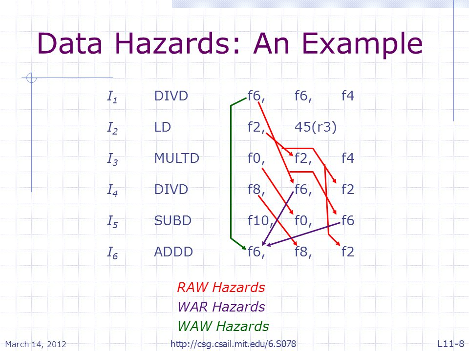 March 14, 2012 http://csg.csail.mit.edu/6.S078 Data Hazards: An Example I 1 DIVDf6, f6,f4 I 2 LDf2,45(r3) I 3 MULTDf0,f2,f4 I 4 DIVDf8,f6,f2 I 5 SUBDf