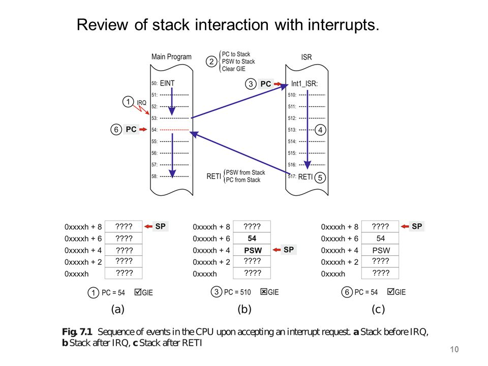10 Review of stack interaction with interrupts.