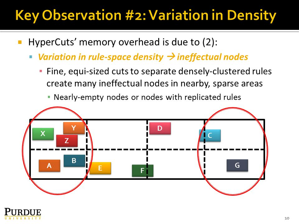  HyperCuts' memory overhead is due to (2):  Variation in rule-space density  ineffectual nodes ▪ Fine, equi-sized cuts to separate densely-clustered rules create many ineffectual nodes in nearby, sparse areas ▪ Nearly-empty nodes or nodes with replicated rules 10 G G E E C C D D X X Y Y Z Z B B A A F F